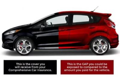 An image of a car showing the benefit of GAP insurance